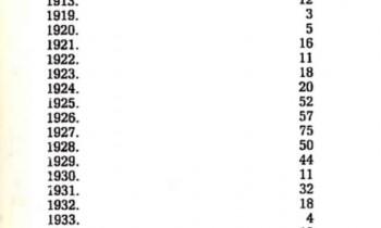 tabela 1 privrednik