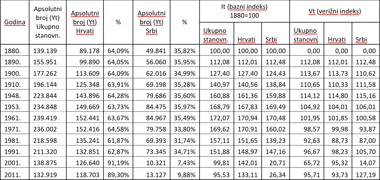 Kretanje ukupnog stanovništva, Hrvata i Srba u dalmatinskom zaleđu (1880 – 2011)
