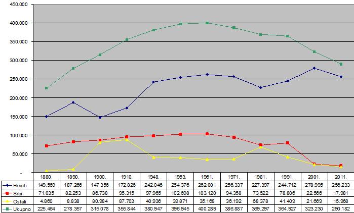 Kretanje stanovništva po narodnosnoj pripadnosti i popisima u zapadnoj Slavoniji (1880 – 2011)