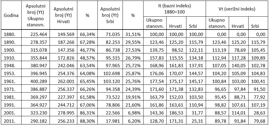 Kretanje ukupnog stanovništva, Hrvata i Srba u zapadnoj Slavoniji